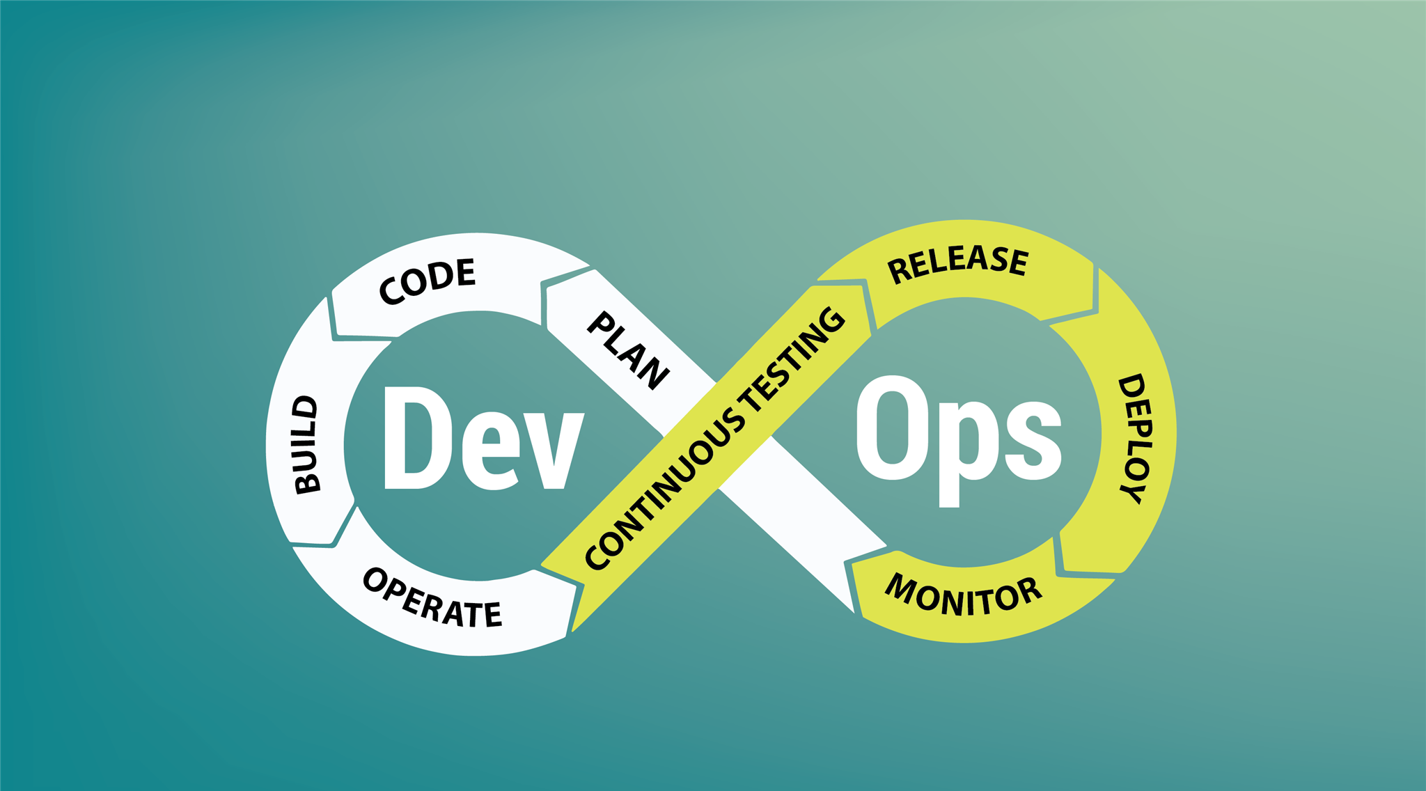 DevOps succeeding with continuous testing